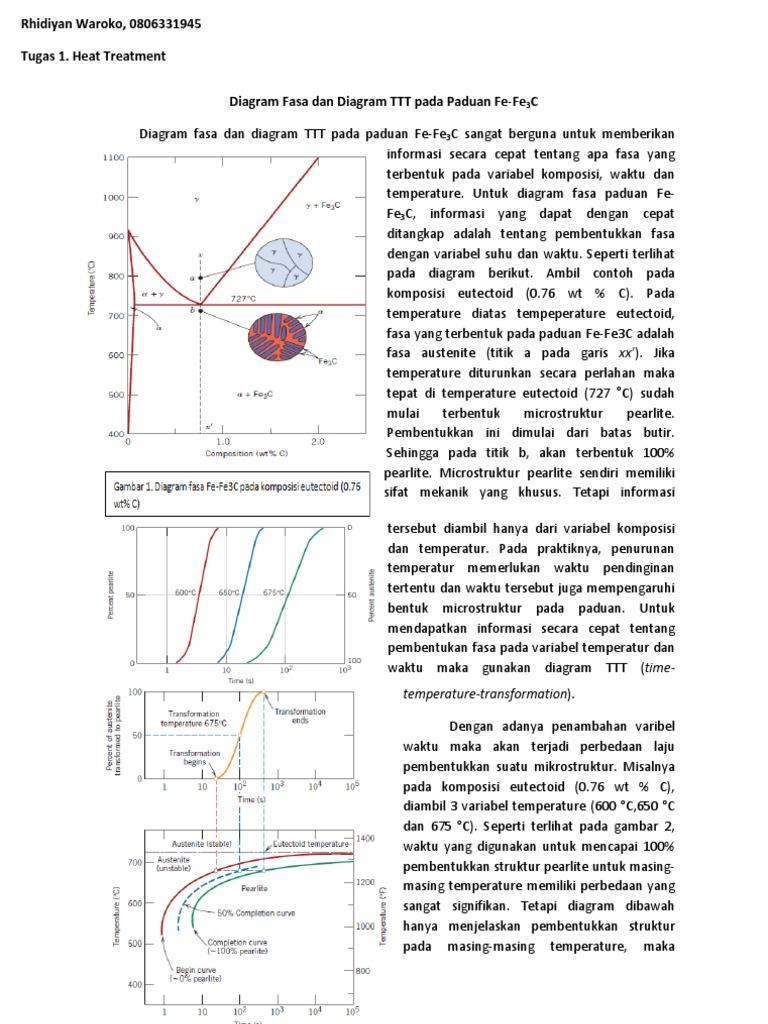 Diagram fasa dan diagram ttt pada paduan fe ccuart Gallery