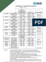 Technical Bulletins > Hydrostatic Pressure & Flow Test Results Rev3