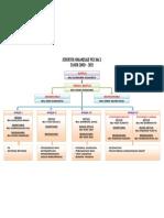 Struktur Organisasi Pkk Rw x