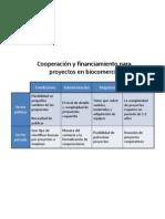 Cooperación y financiamiento