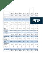 FMCG Segmental Analysis