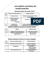 Efecte Secundare Produse de Medicamente