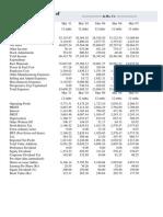 Profit & Loss Ac of Cos.