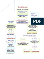 ACLS Guidelines 2010 Flowchart