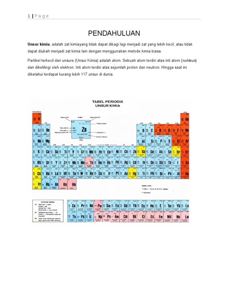Unsur unsur kimia sistem periodik unsur urtaz Images