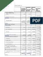 Balance Sheet and Profot and Loss