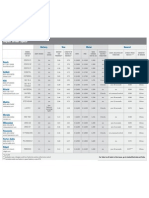 Tools of the Trade Impact Driver Specification Chart - Fall 2011 Issue