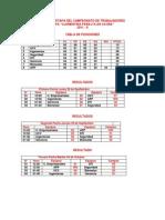 TABLA de POSISIONES Cuarta y Quinta Fecha