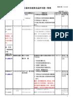 衛生署核發健康食品許可證一覽表970402