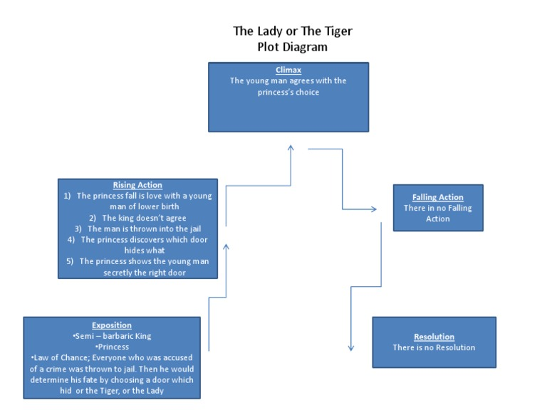 the lady or the tiger plot diagram. Black Bedroom Furniture Sets. Home Design Ideas