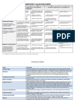 Competency Validation Rubric