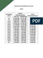 Data Penduduk Indonesia 2003
