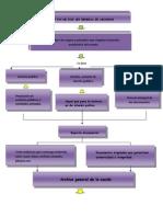 Mapa Conceptual Archivo General de La Nacion