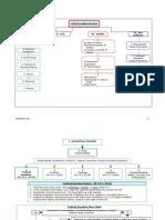 Civil Procedure Flowchart