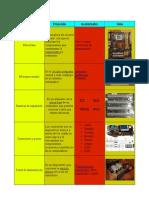 Componentes del oedenador