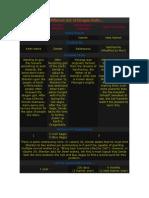 DBZ info