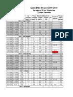 KPP Dataset May 20 2010