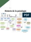 27799701 Linea Del Tiempo de La Historia de La Psicologia