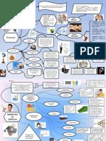 Mapa Concetual Promocion y Marjeting de Servicios