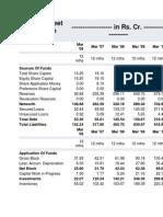 Balance Sheet of Provogue
