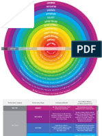 Social Spectrum and Measurement