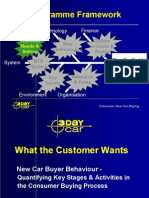 New Car Buyers Behaviour