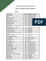 Tabela Completa Das Calorias Dos Alimentos Divida Por Categorias