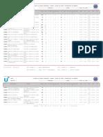 Notas de corte fase 1ª, adjudicación 3. Univ. Andaluzas