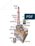 Gambar Drilling