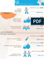 UNICEF Results in Ethiopia Infographic