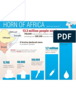 UNICEF - Horn of Africa Situation