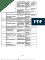 OSCE Study Chart