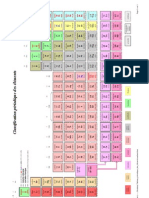 Classification Periodique Des Elements+Liste a Connaitre