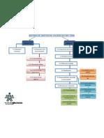 """Mapa Conceptual de ISO Adalberto Borja ISO 9001:2008 """"fundamentación de un sistema de gestión de la calidad"""""""