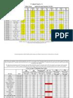 Ozone Summary Table