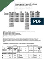 Curso de Sistemas de Inyeccion Diesel