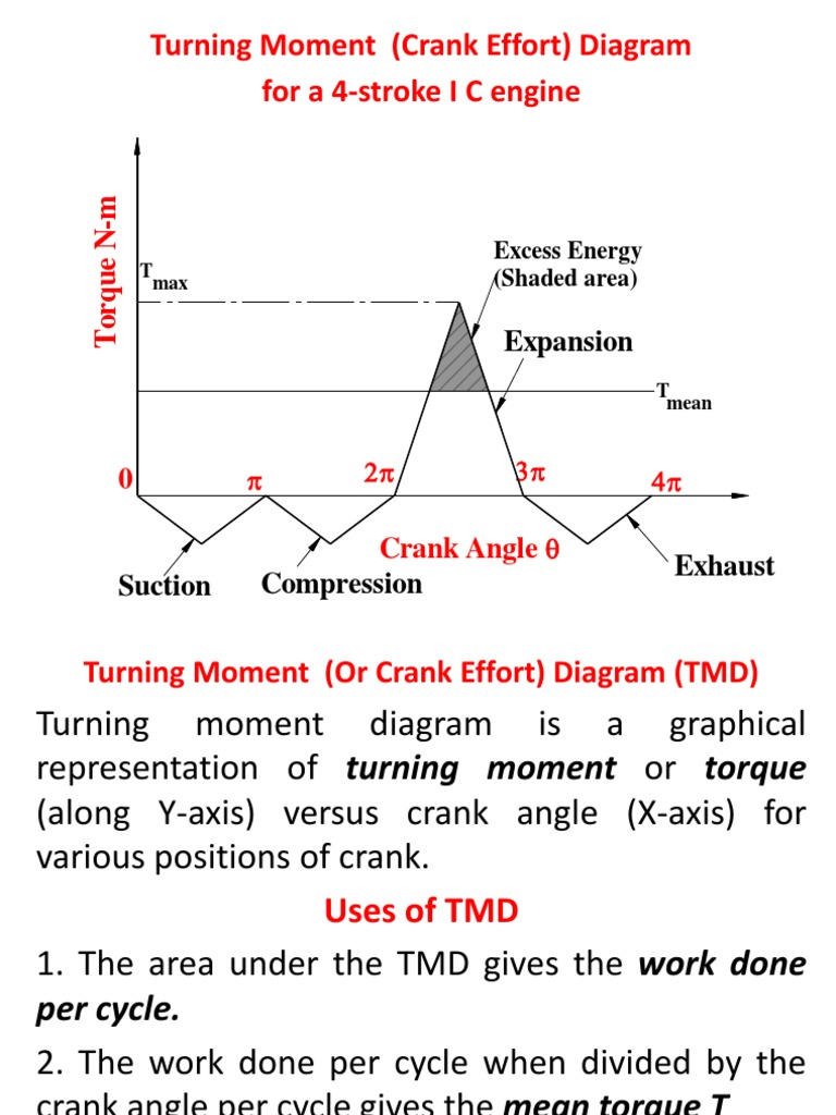 turning moment diagram and flywheel pdf