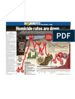 Homicide Rates Are Down