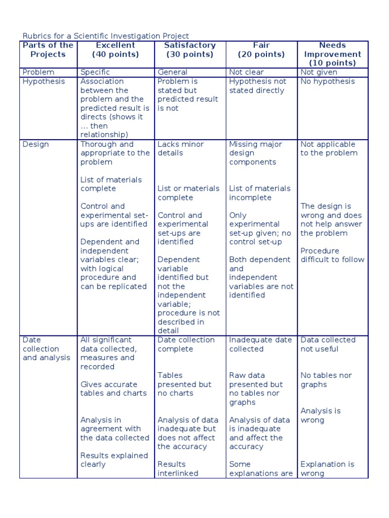 rubric for science research paper Research paper grading rubric components outstanding good average below average title 2 points is descriptive of question and work performed.