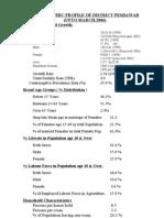 Demographic Profile of District Peshawar.