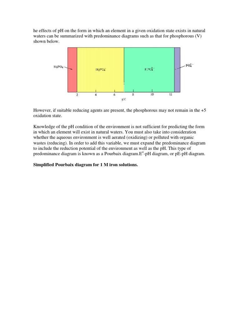 Diagrama de pourbaix del fe redox properties of water ccuart Images