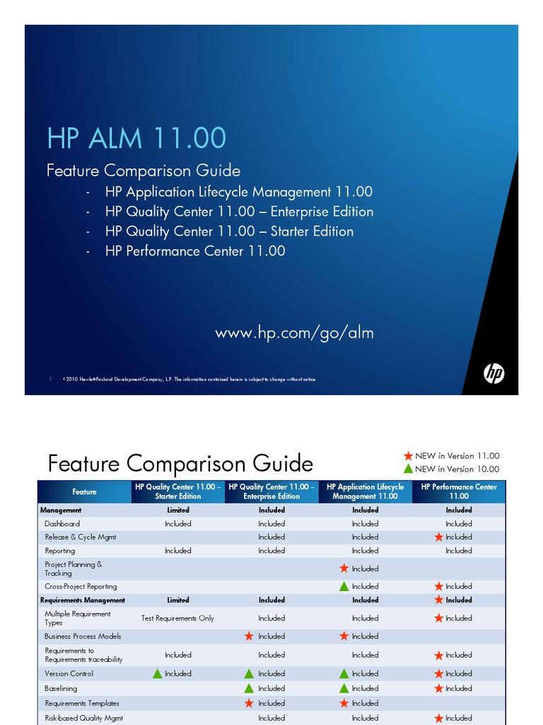 Hp quality center – test management tool: dibyendu saha finance.