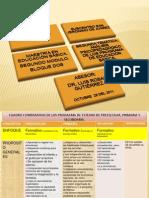 Cuadro Comparativo de Los Tres Programas de Estudio Preescolar,Primaria y Sec Und Aria