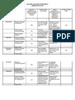 Hazard Analysis Worksheet