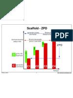 Scaffold - ZPD
