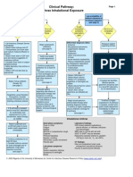 Anthrax Clinical Pathway