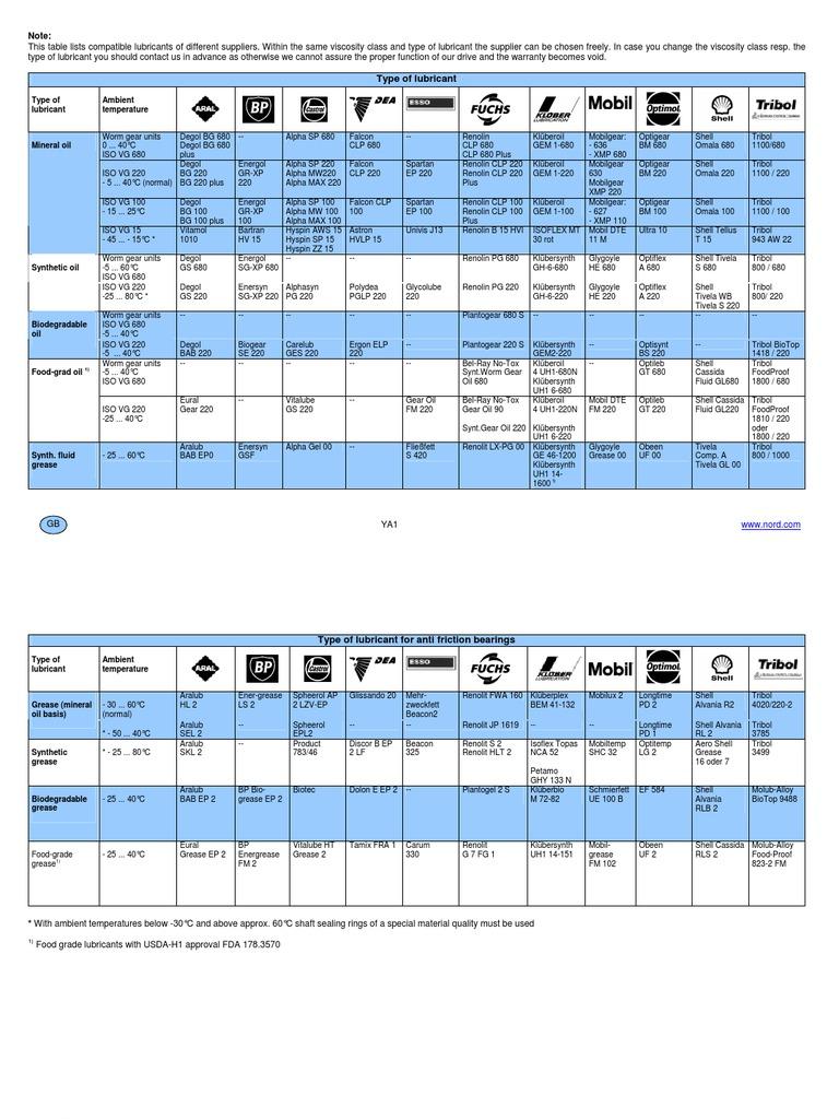 Lubricants Brand Comparison