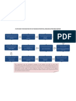 Flowchart for Registration of Research Proposal