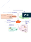 Méthode GTD sur MindMap avec MindManager