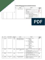 Summaries of Seva Reports From SSG & SDG (April 2007)
